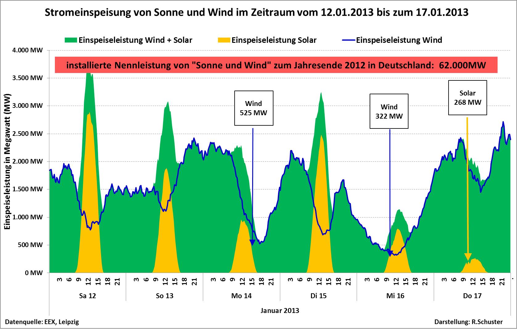 Charmant Windenergie Diagramm Bilder - Schaltplan Serie Circuit ...