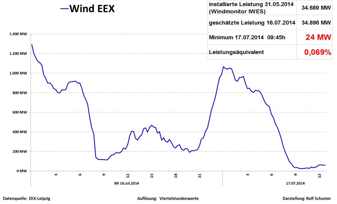 windeinspeisung 17.7
